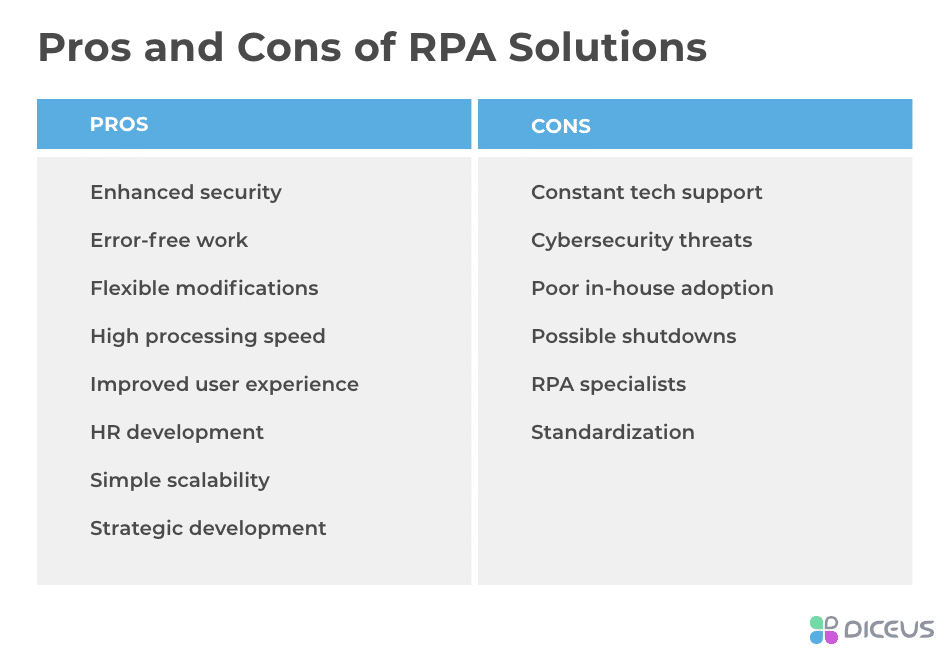 Benefits and Disadvantages of RPA