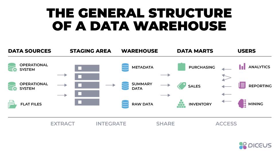 How data warehouse solutions work