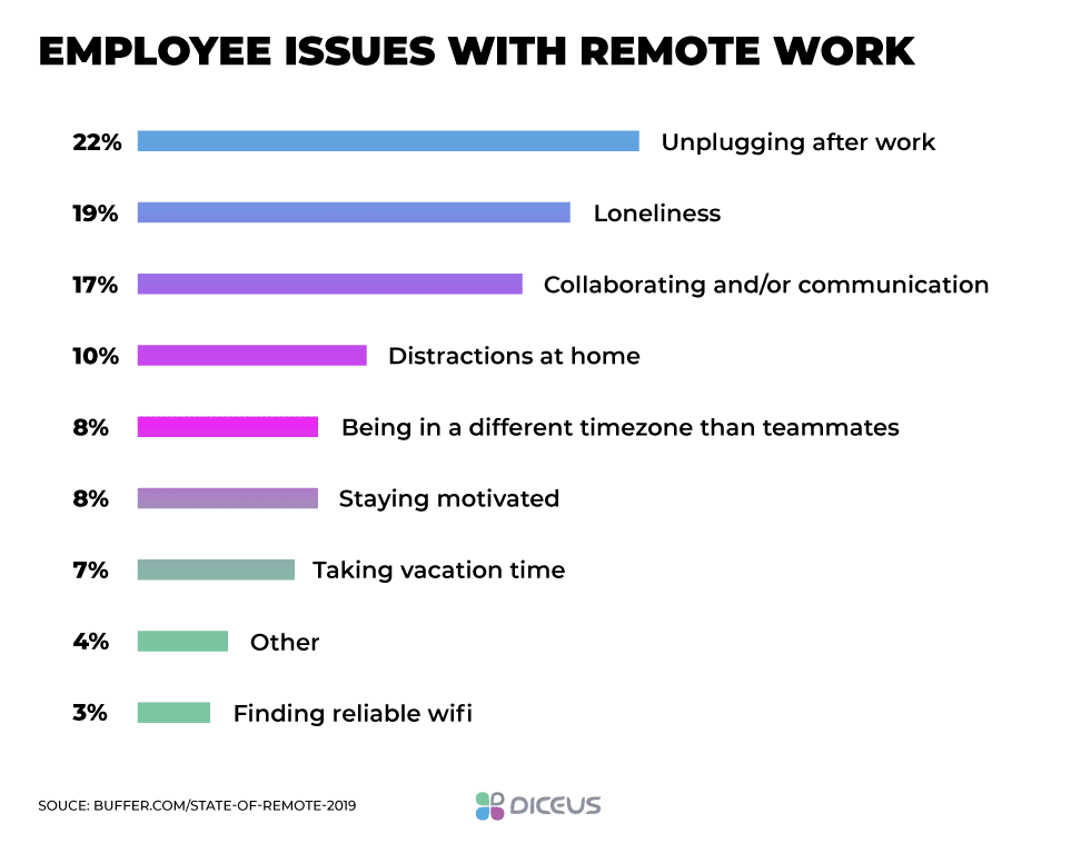 Problems of workers during remote