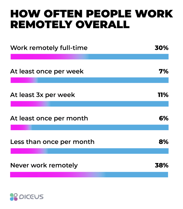 Who and when work remotely