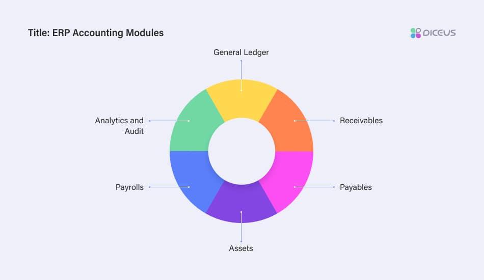 ERP Accounting Modules