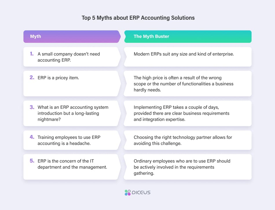 ERP Accounting Software Development — Diceus
