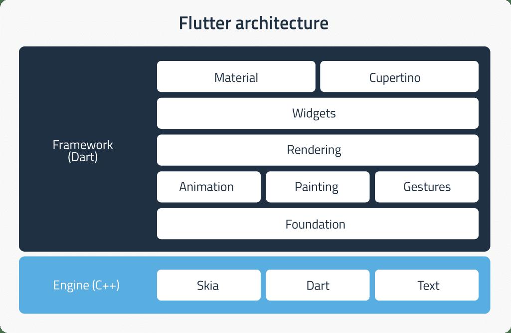 Flutter development framework