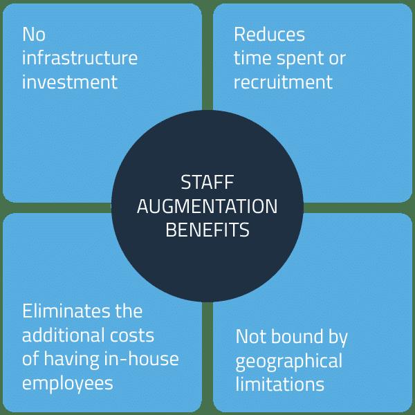 it staff augmentation 2