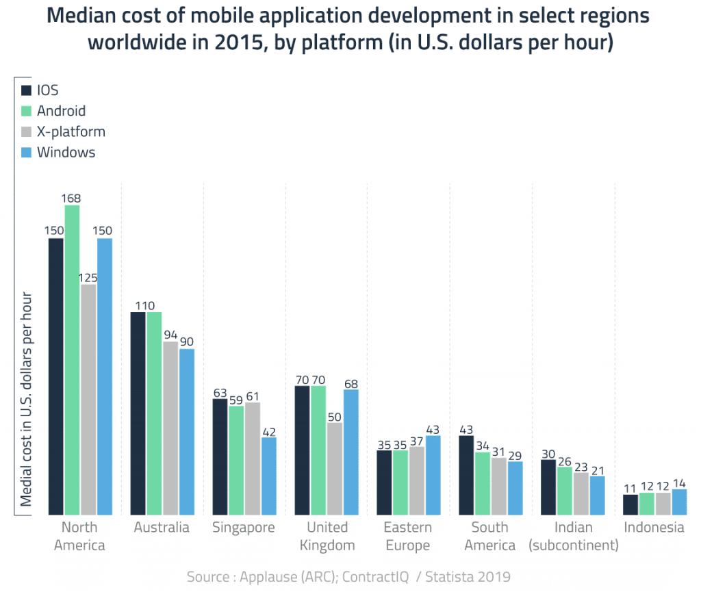 Median cost of mobile app development
