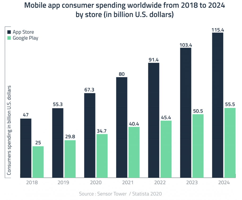 Flutter app development | Consumer spending