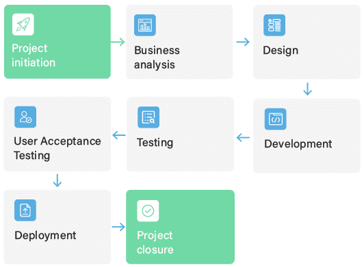 software product development compony 2-1