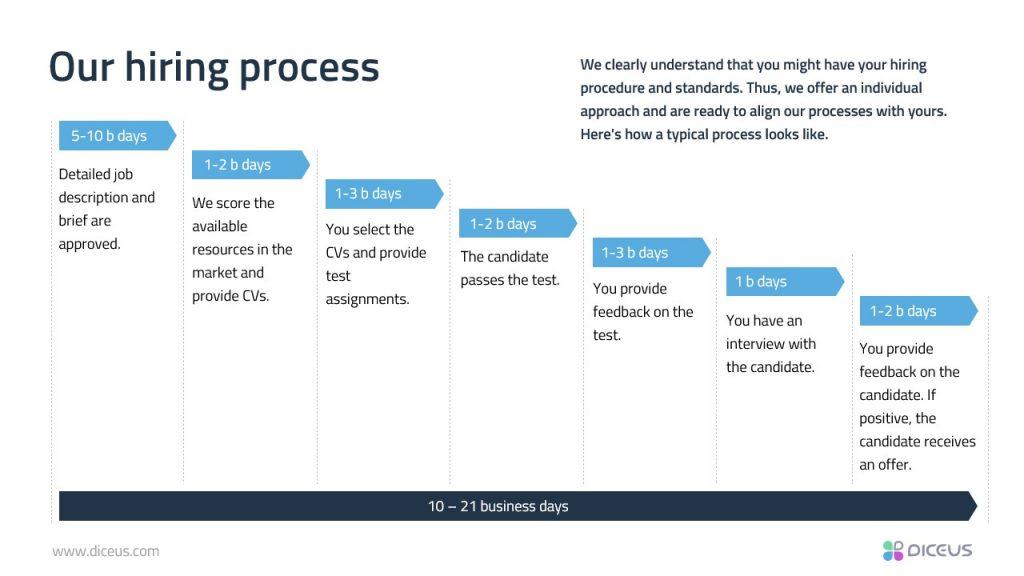 IT staff augmentation hiring process at DICEUS