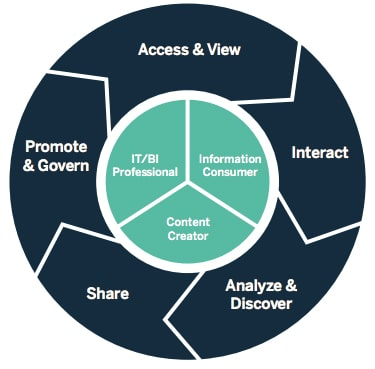 business intelligence consulting services 1