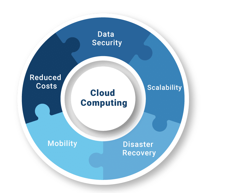 cloud computing consulting services 1