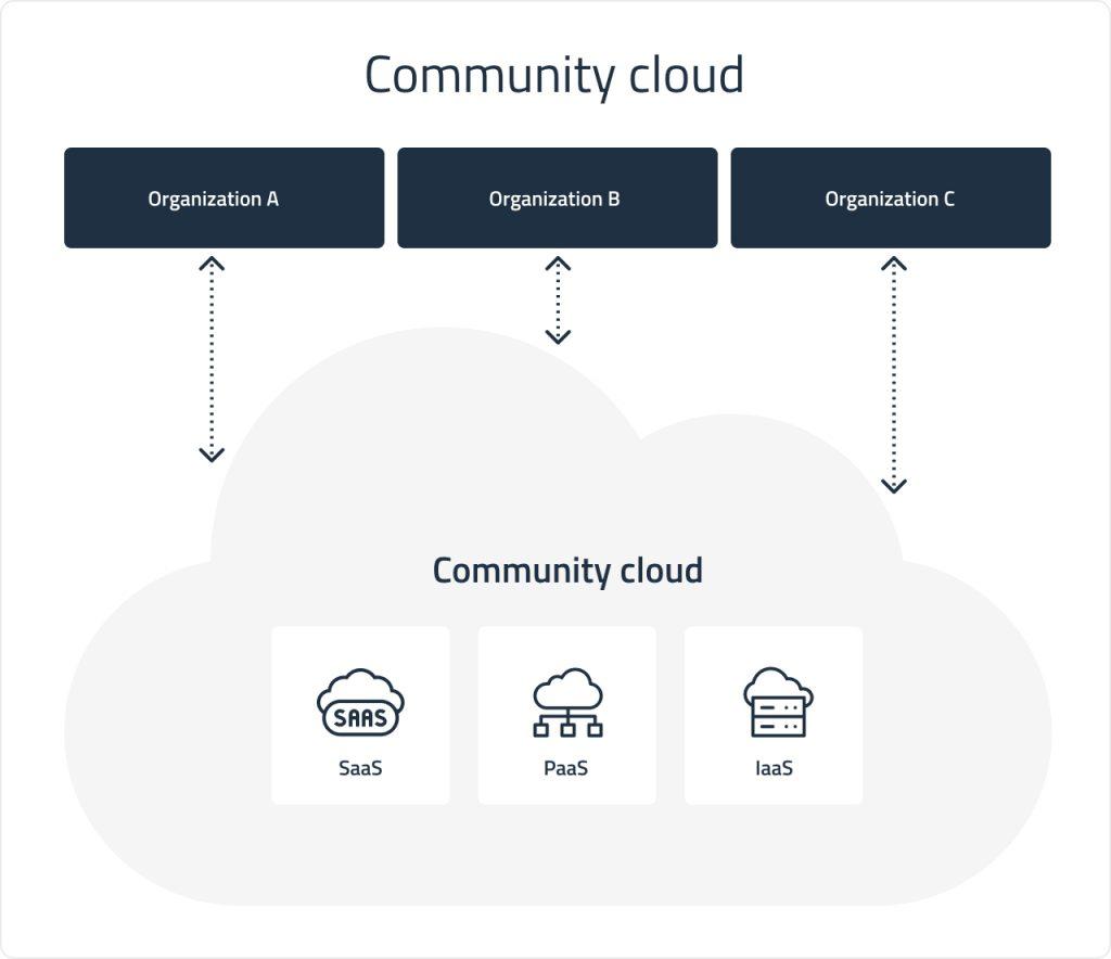 Community cloud deployment | DICEUS