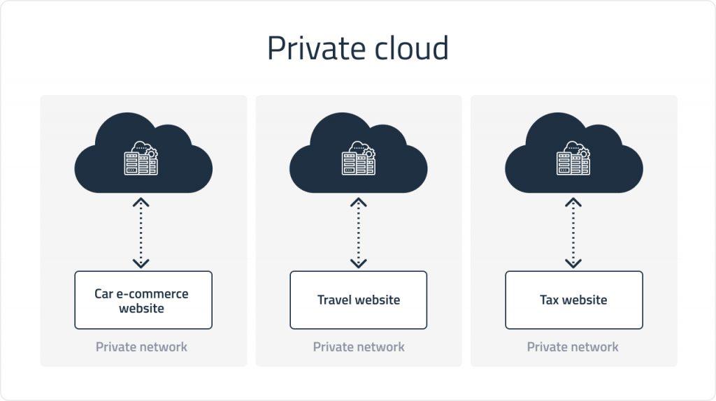Private cloud deployment | DICEUS