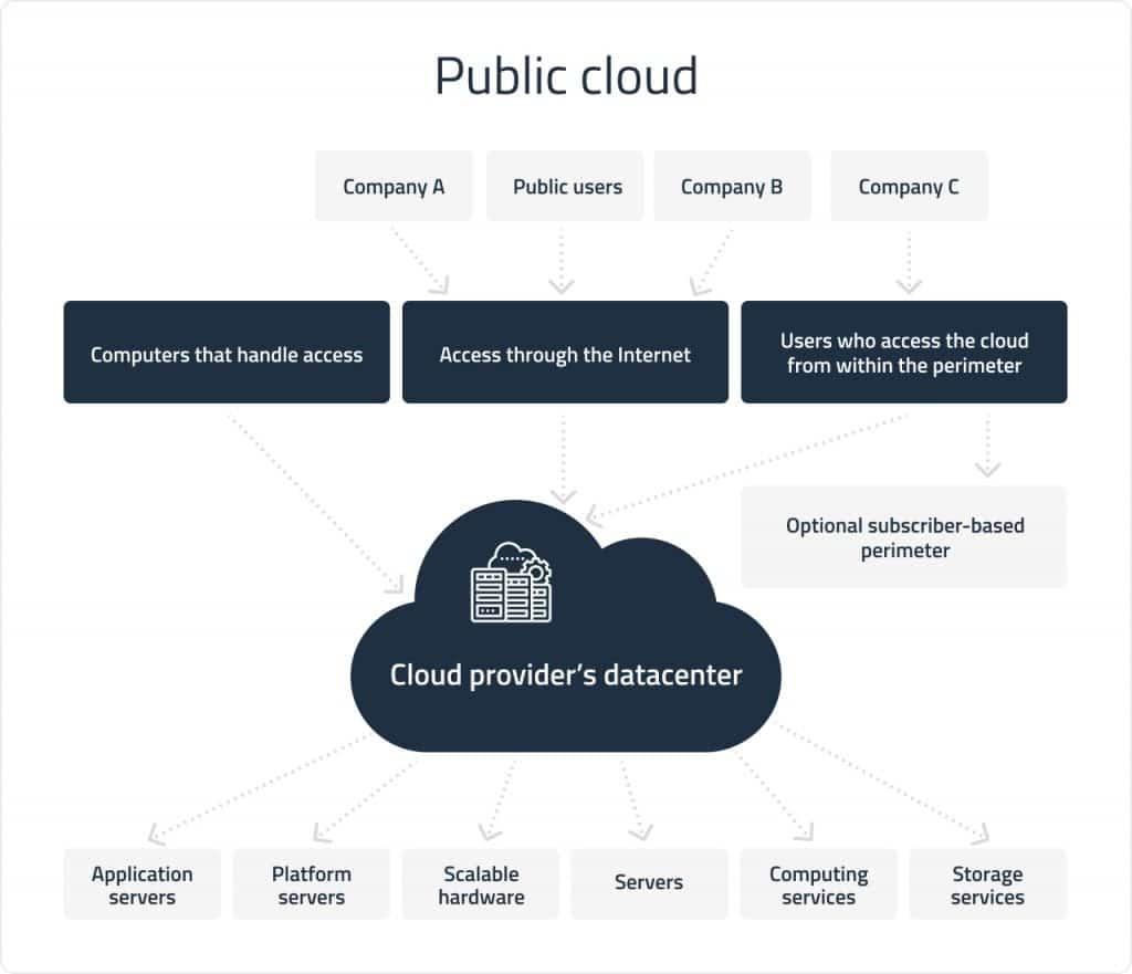 Public cloud deployment | DICEUS