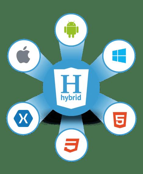 Hybrid mobile app development 1