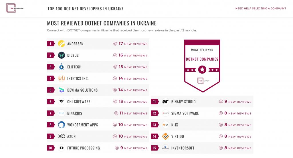 Top .NET companies Ukraine by Manifest   DICEUS