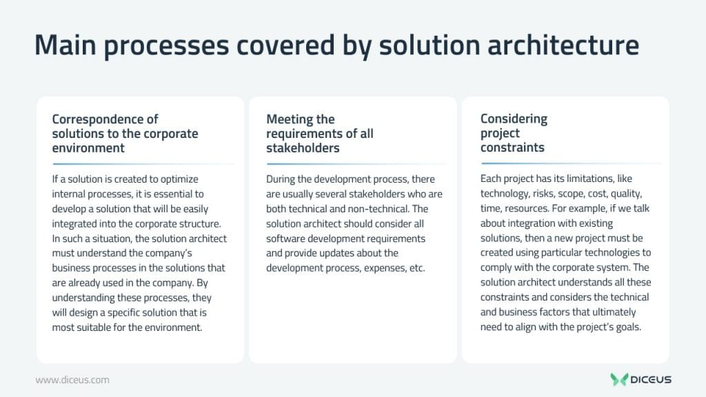 solution architect role and responsibilities