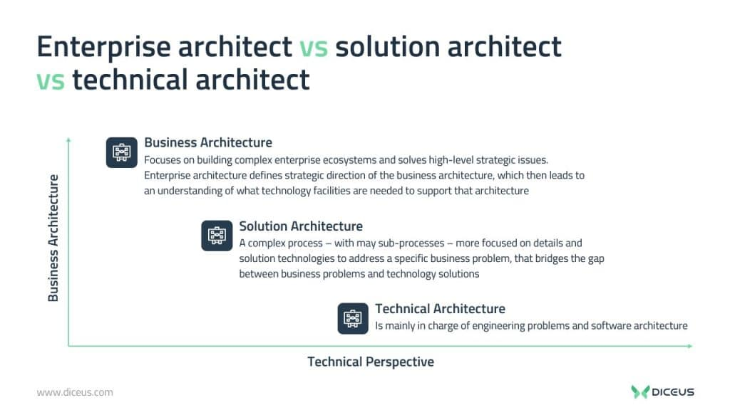 what does a solutions architect do